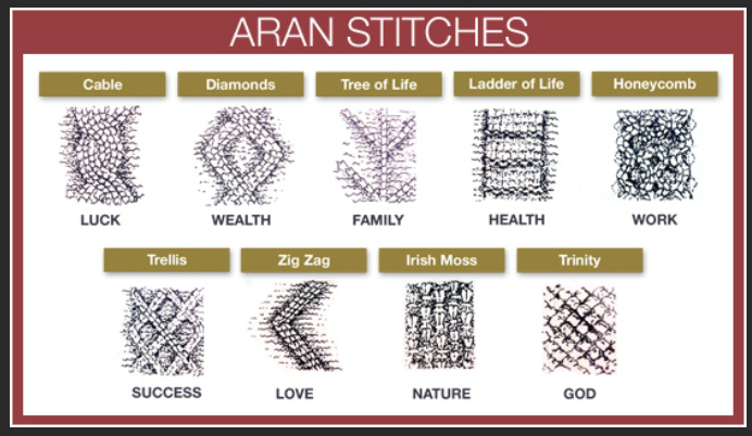 The History Of Irish Aran Sweaters The Voice Of The